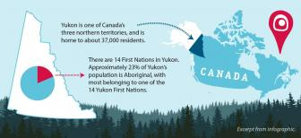 Infographic on Yukon's history of land claims and self-government
